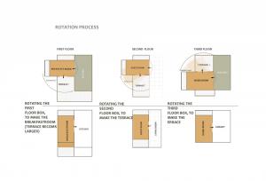 rotation process