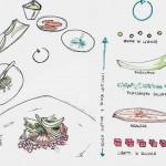 Il disegno della ricetta La strana coppia di Progetto CMR